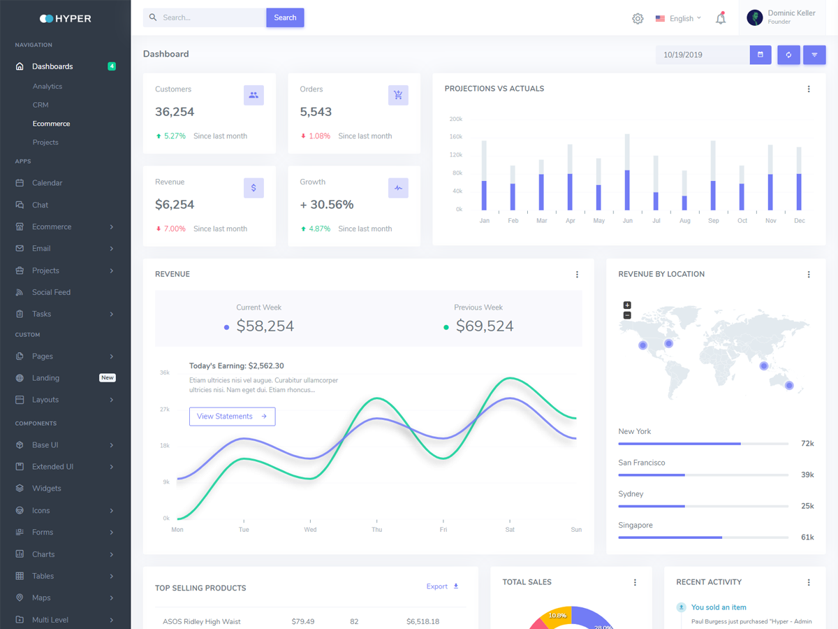 Dashkit – Admin & Dashboard Template (Dark/Light) - Bootstrap Themes